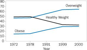 NHANES U.S. Obesity trend 1970-2000